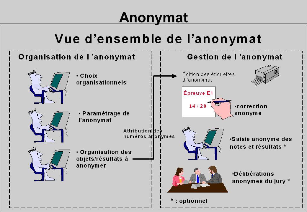 Anonymat