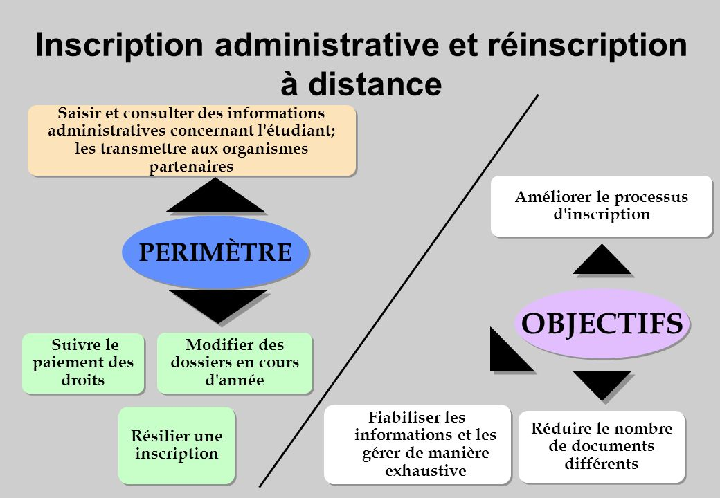 Inscription administrative et réinscription à distance