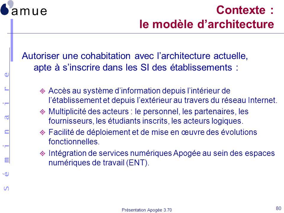 Contexte : le modèle d'architecture