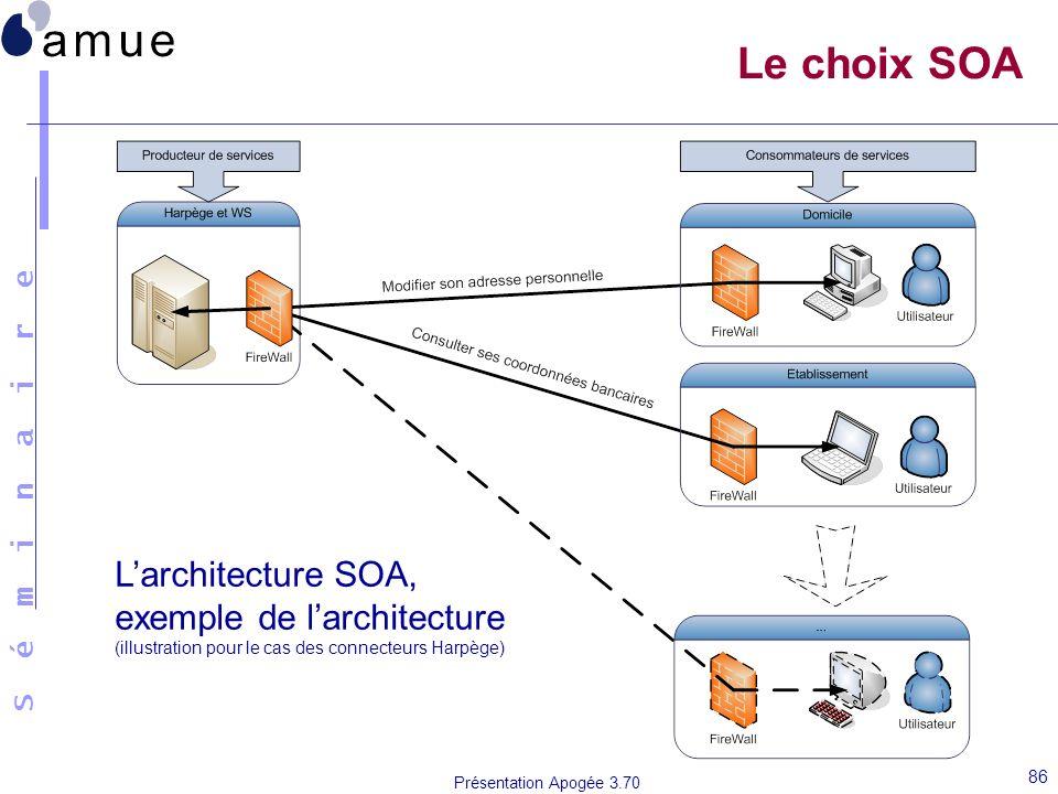 Le choix SOA L'architecture SOA, exemple de l'architecture