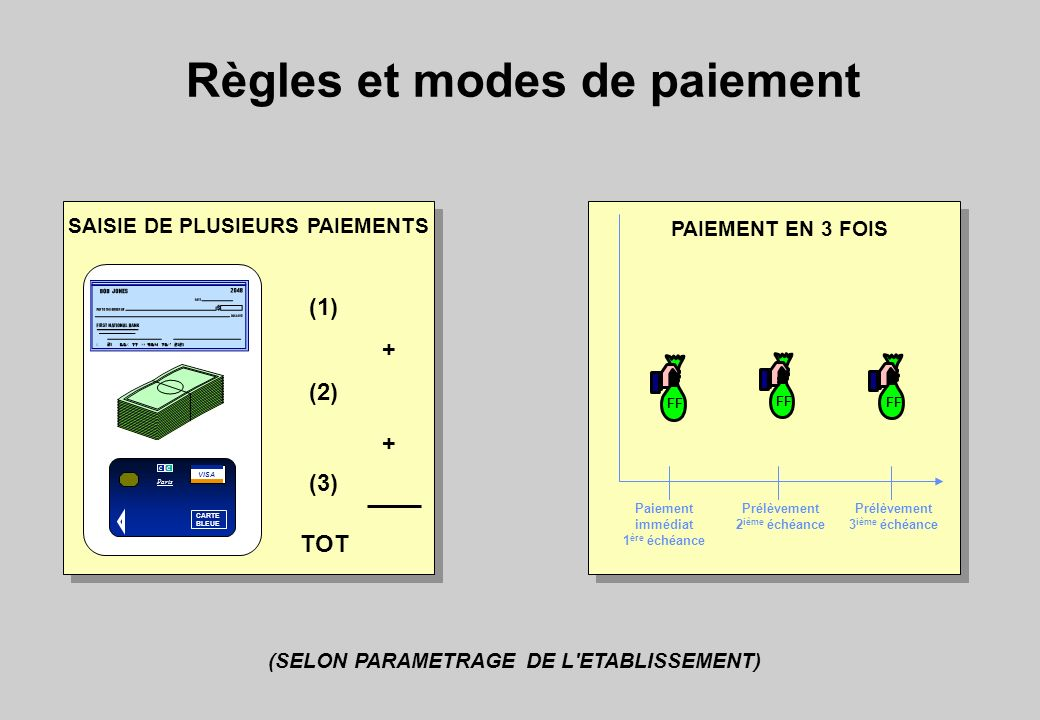 Règles et modes de paiement