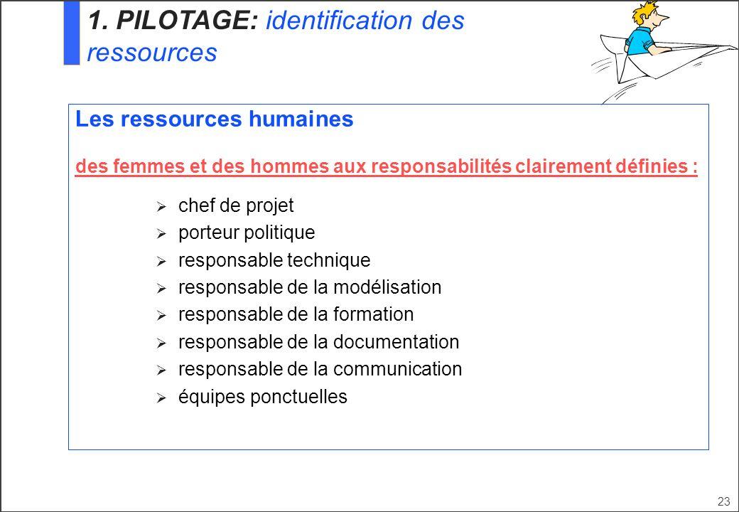 1. PILOTAGE: identification des ressources