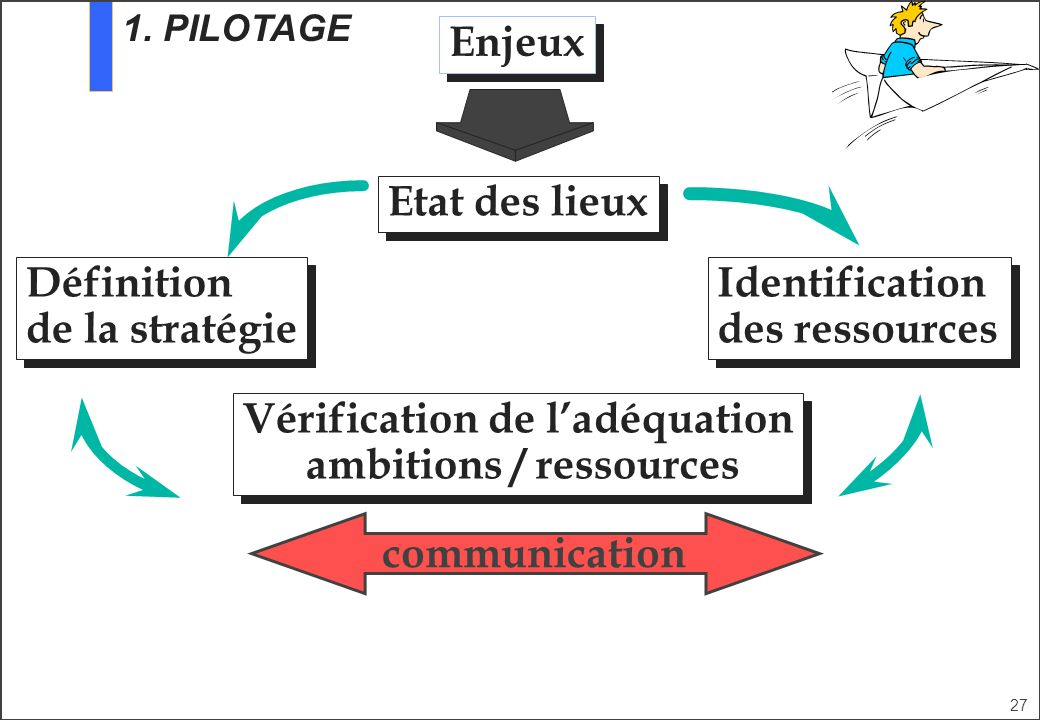 Vérification de l'adéquation ambitions / ressources