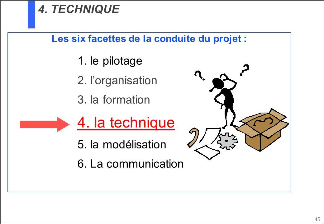 Les six facettes de la conduite du projet :