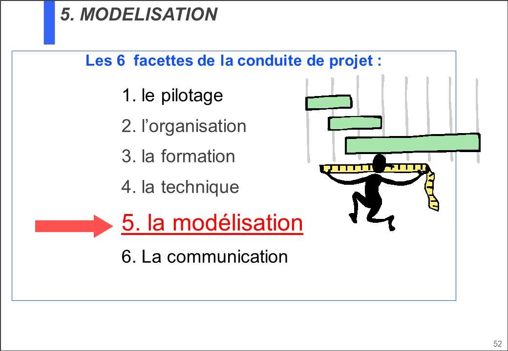Les 6 facettes de la conduite de projet :
