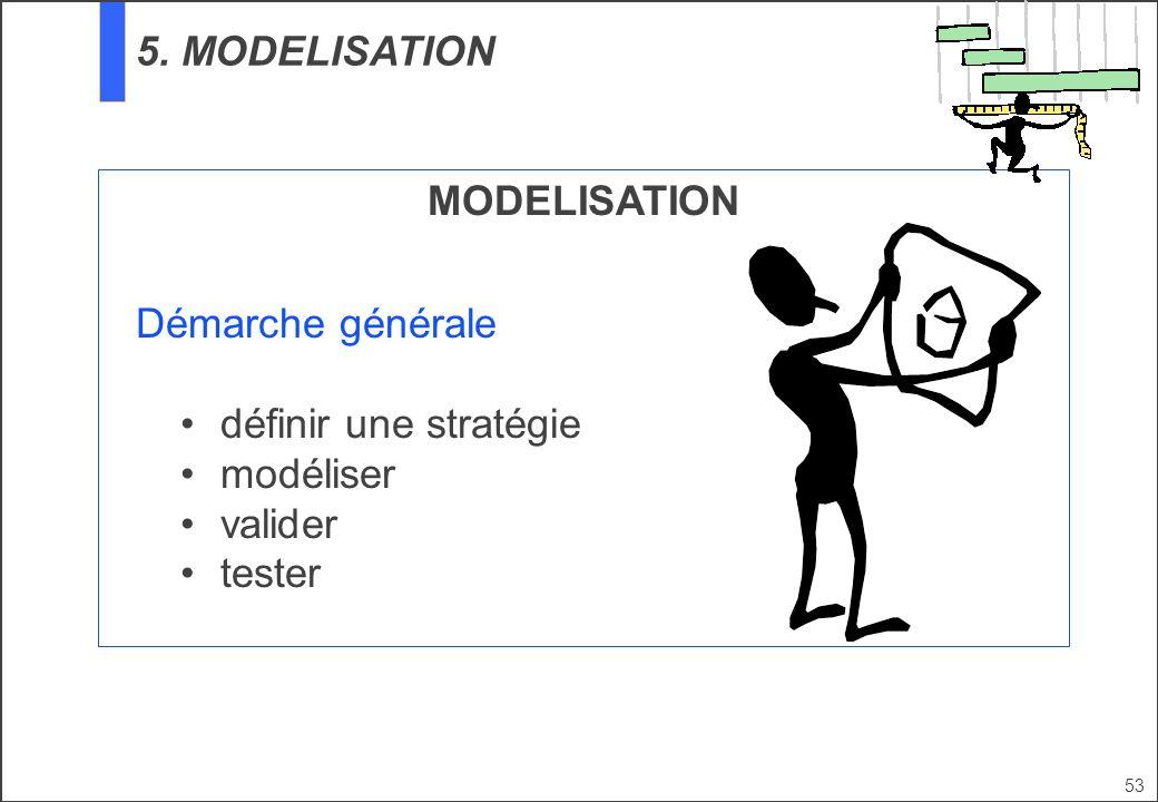 5. MODELISATION MODELISATION Démarche générale définir une stratégie