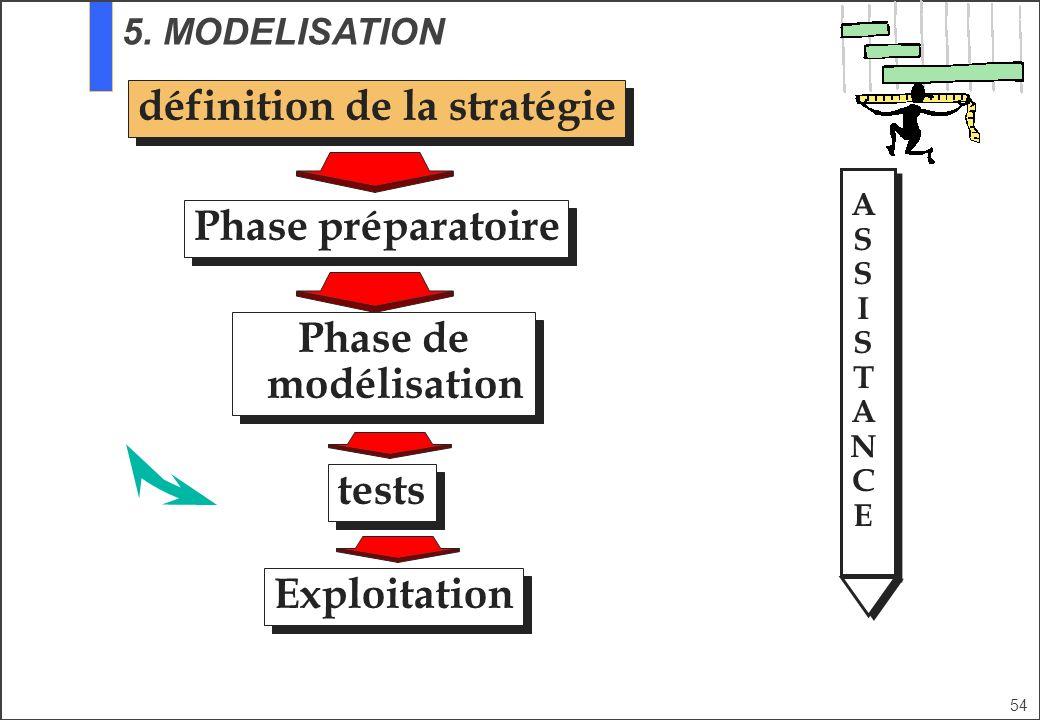 définition de la stratégie