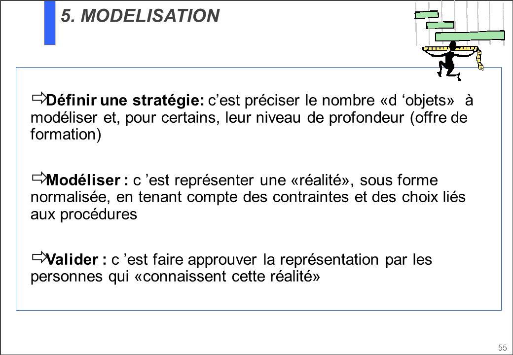 5. MODELISATION