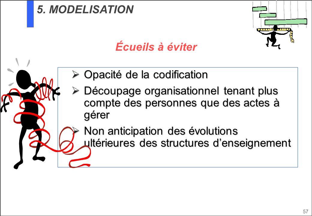 Opacité de la codification