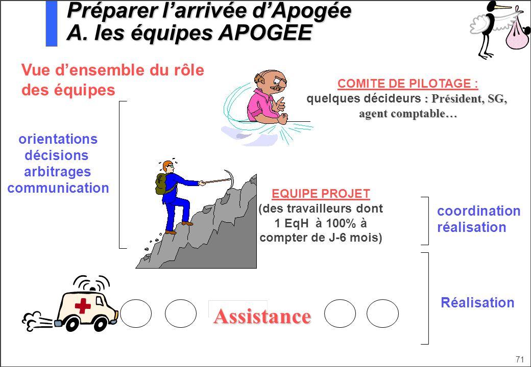 Préparer l'arrivée d'Apogée A. les équipes APOGEE