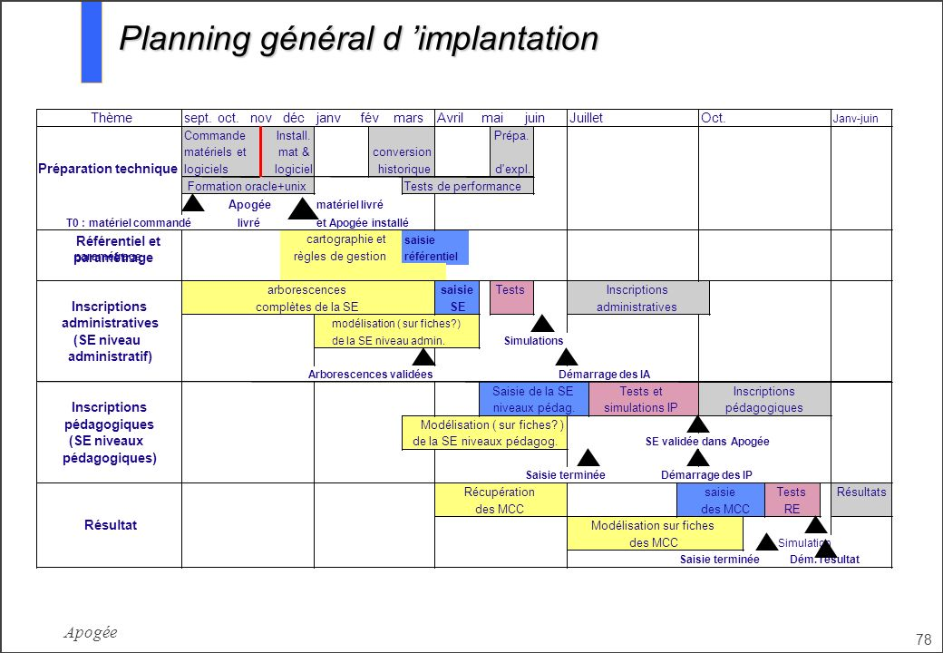 Planning général d 'implantation