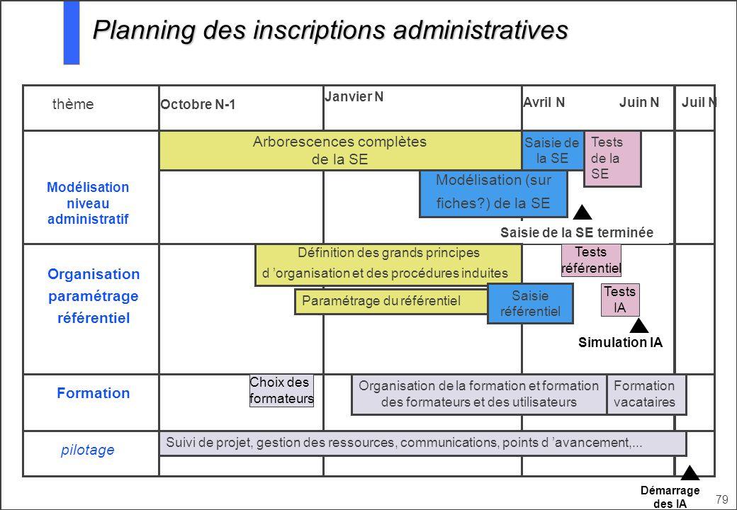 Modélisation niveau administratif