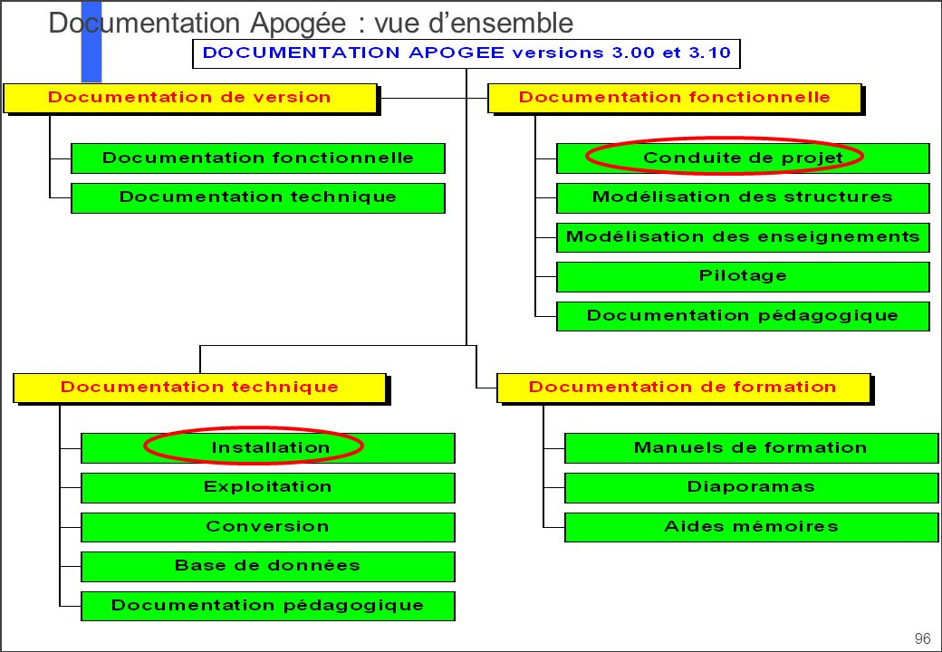 Documentation Apogée : vue d'ensemble