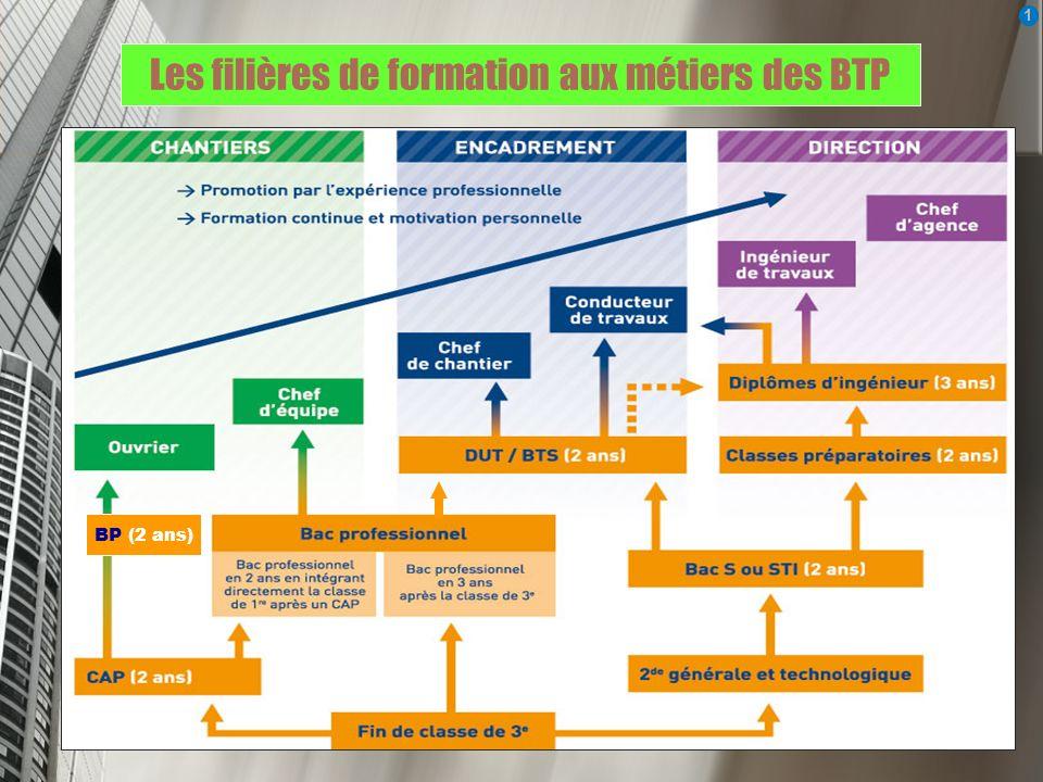 Les filières de formation aux métiers des BTP