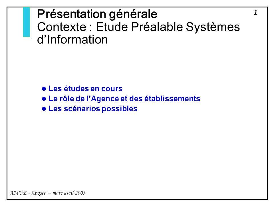 Présentation générale Contexte : Etude Préalable Systèmes d'Information