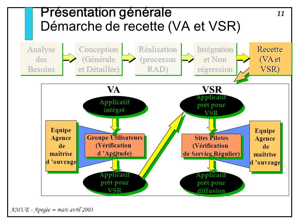 Présentation générale Démarche de recette (VA et VSR)