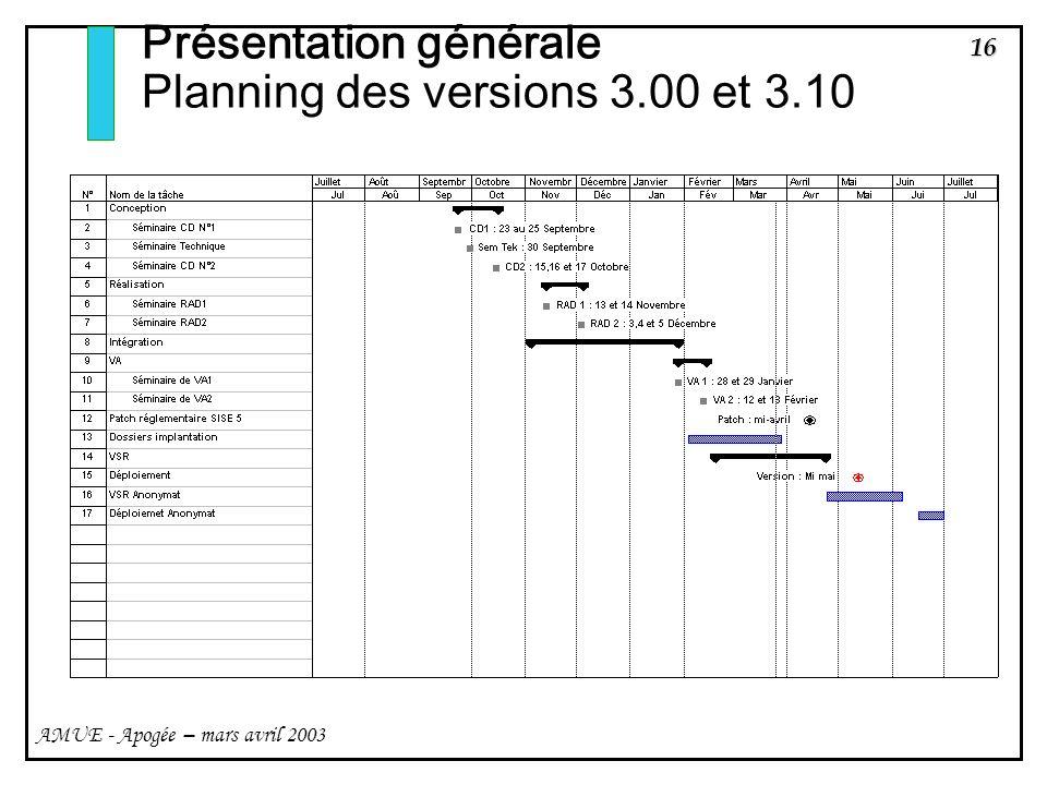 Présentation générale Planning des versions 3.00 et 3.10
