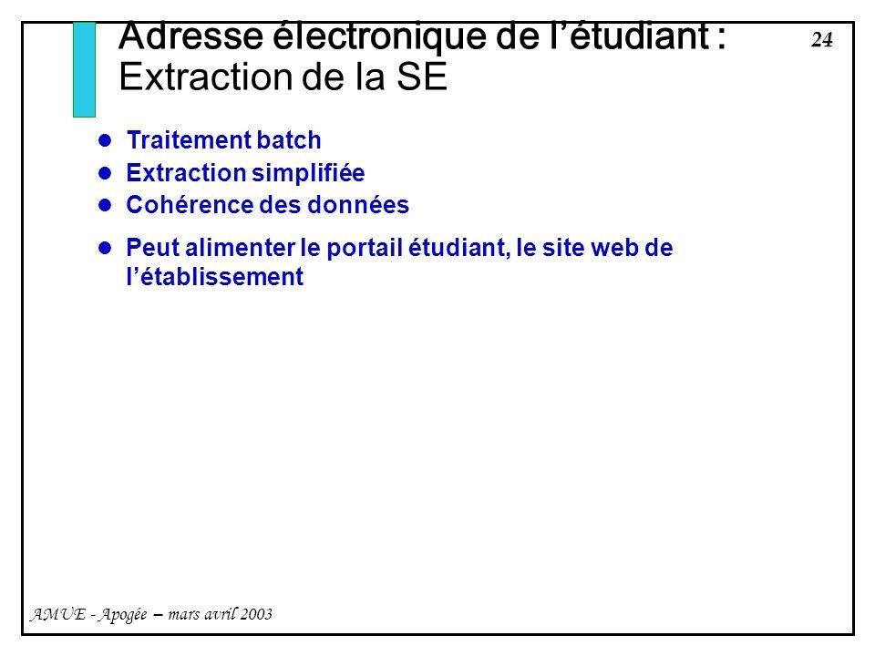 Adresse électronique de l'étudiant : Extraction de la SE