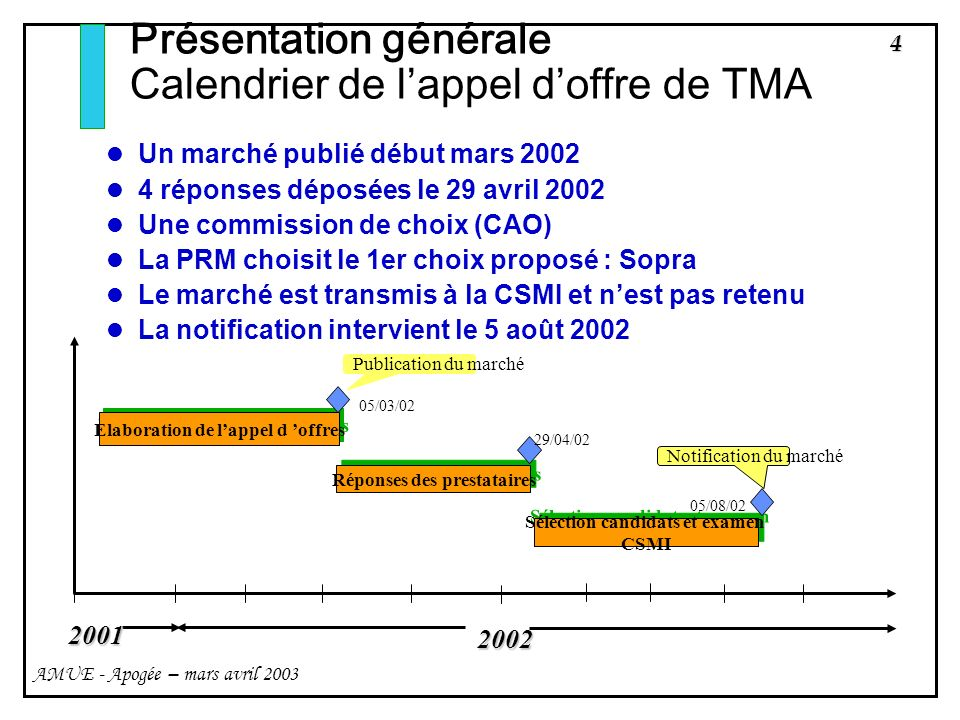 Présentation générale Calendrier de l'appel d'offre de TMA