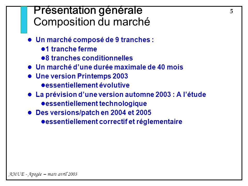 Présentation générale Composition du marché