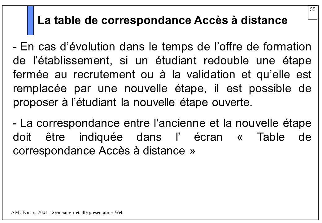 La table de correspondance Accès à distance