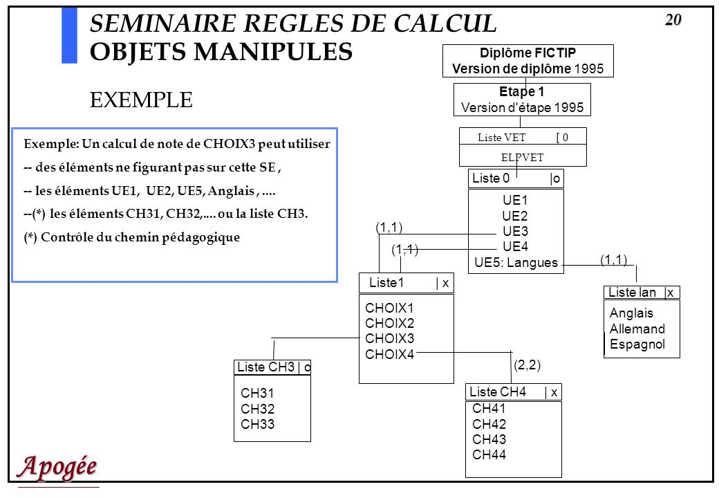 SEMINAIRE REGLES DE CALCUL OBJETS MANIPULES