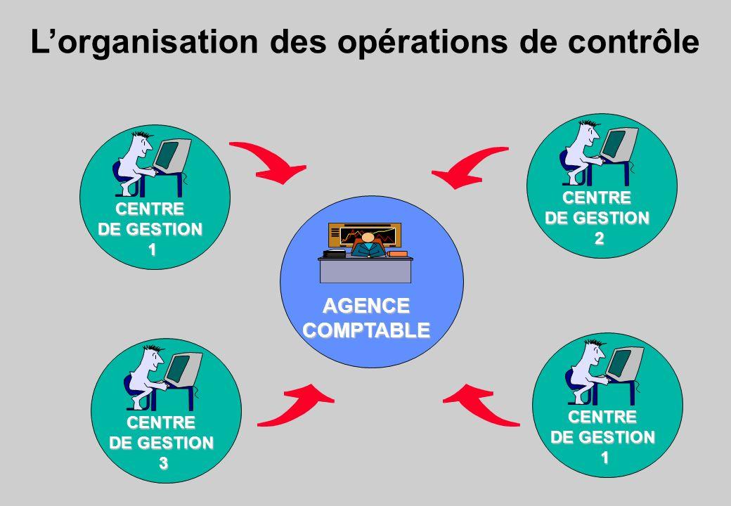 L'organisation des opérations de contrôle