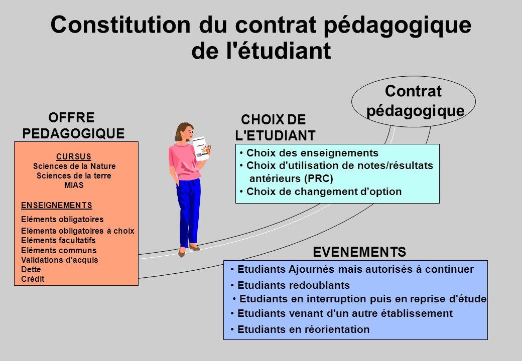 Constitution du contrat pédagogique de l étudiant