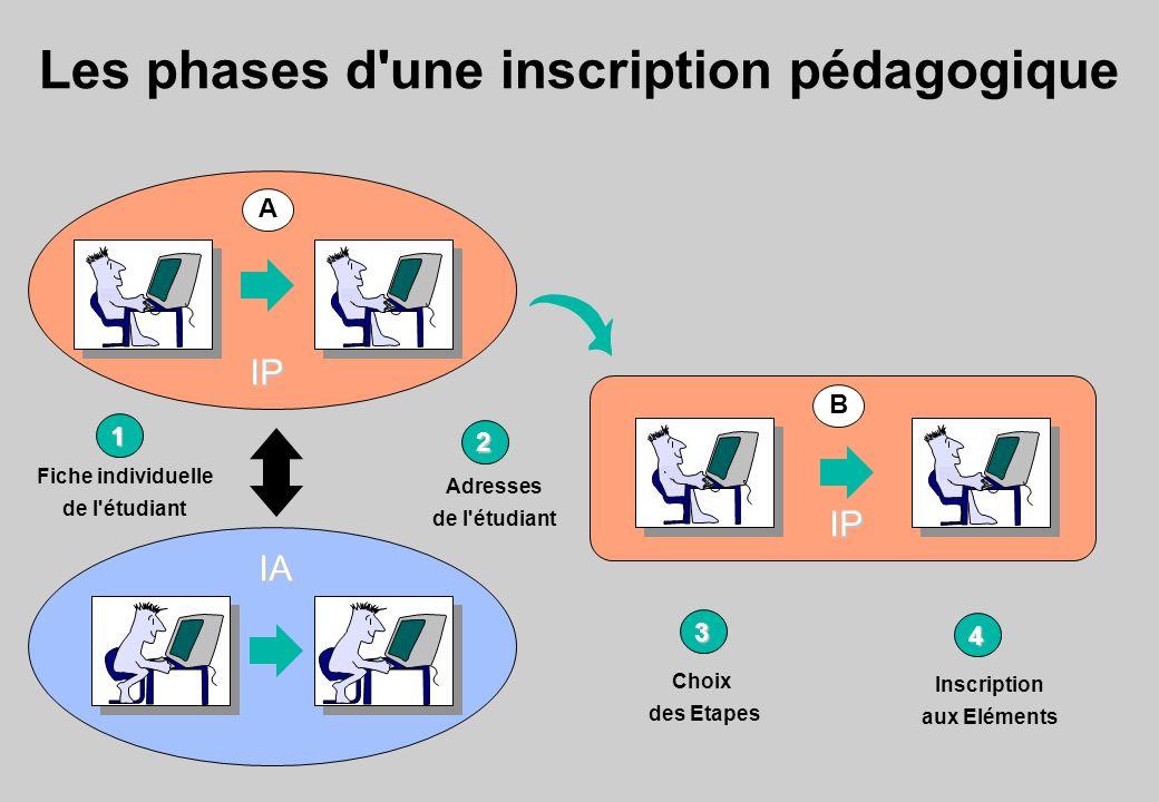 Les phases d une inscription pédagogique