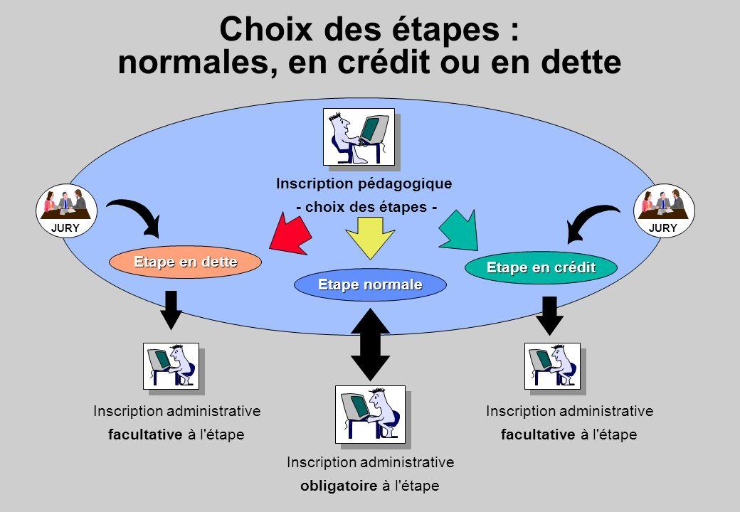 Choix des étapes : normales, en crédit ou en dette