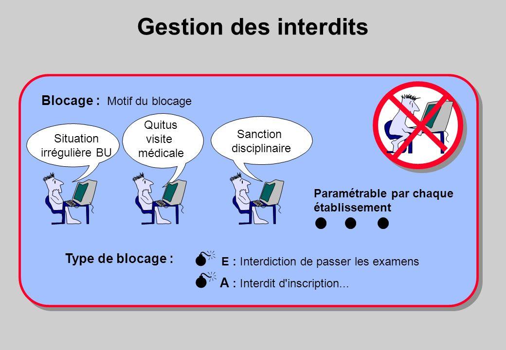 Gestion des interdits E : Interdiction de passer les examens