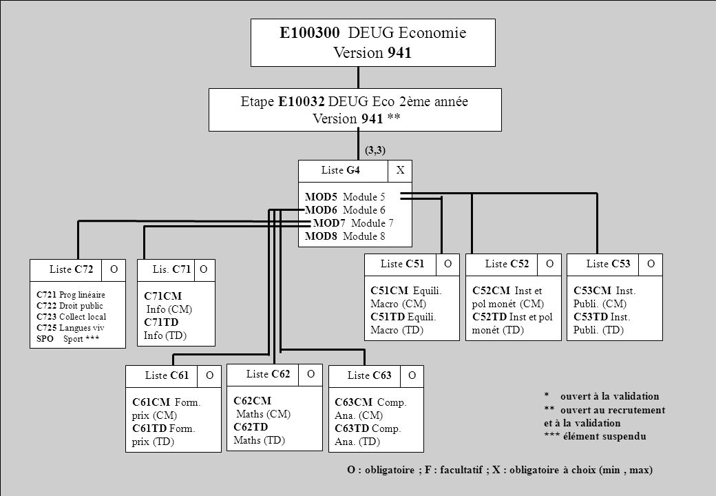 E100300 DEUG Economie Version 941
