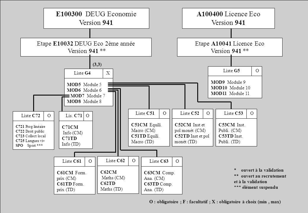 E100300 DEUG Economie Version 941 A100400 Licence Eco Version 941