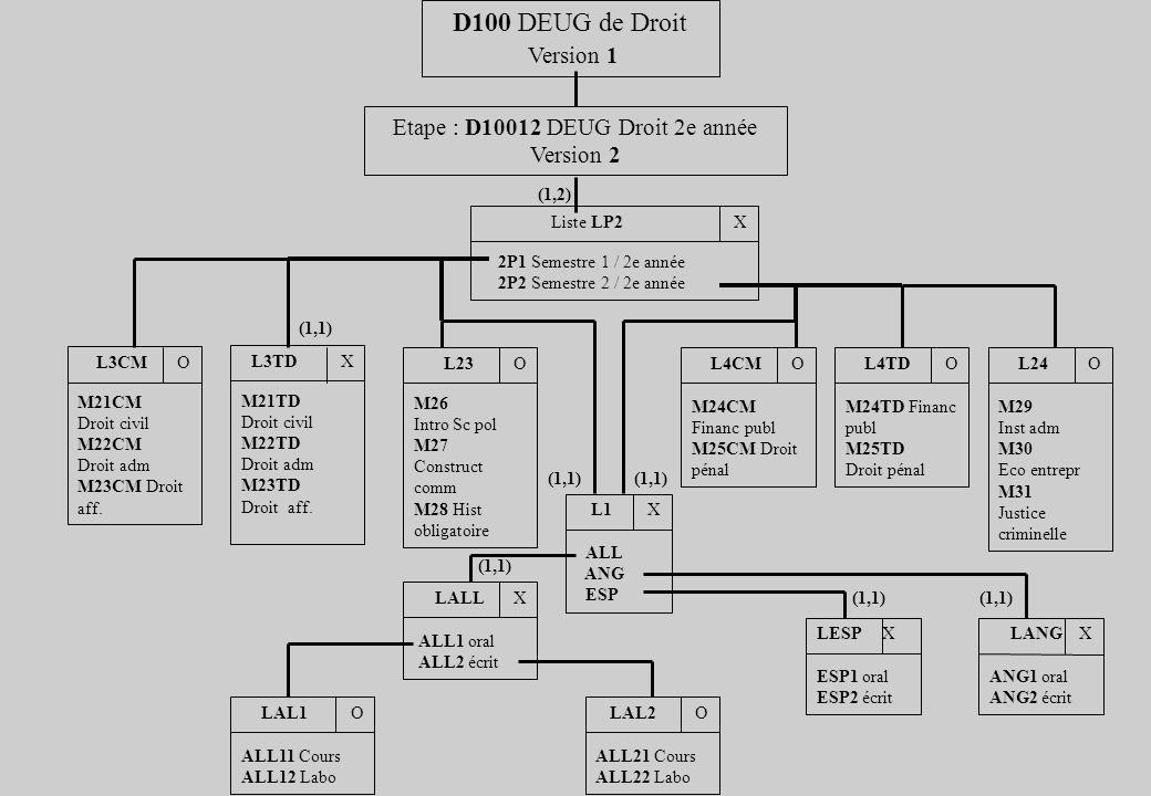 Etape : D10012 DEUG Droit 2e année Version 2