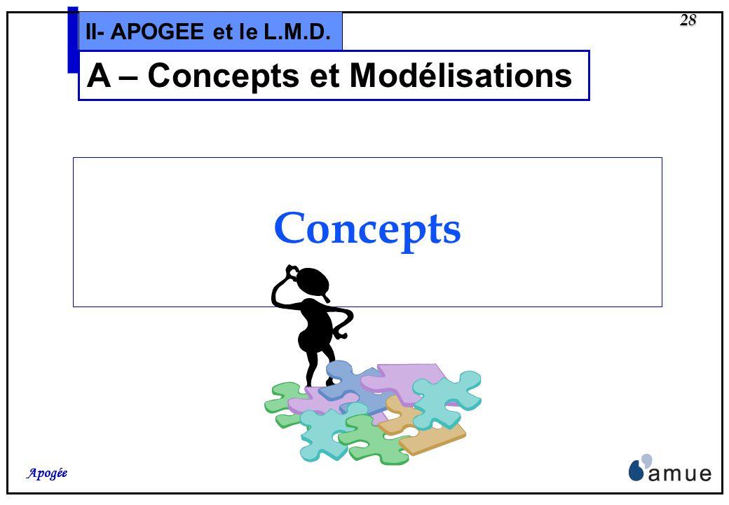 A – Concepts et Modélisations
