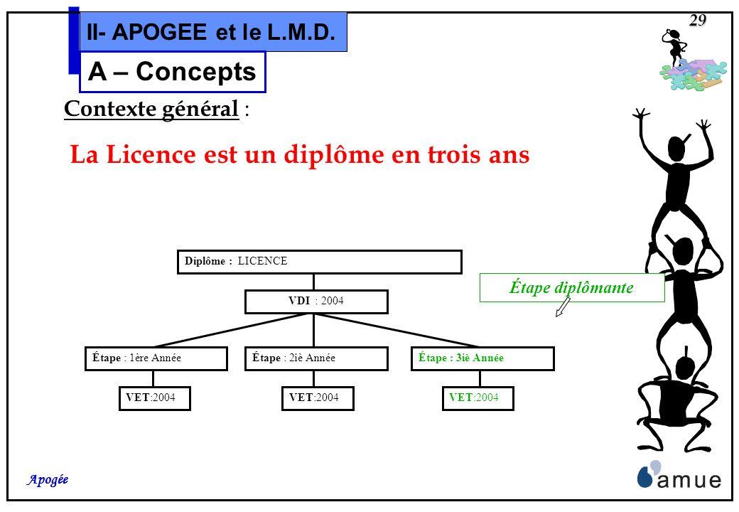 A – Concepts II- APOGEE et le L.M.D. Contexte général :