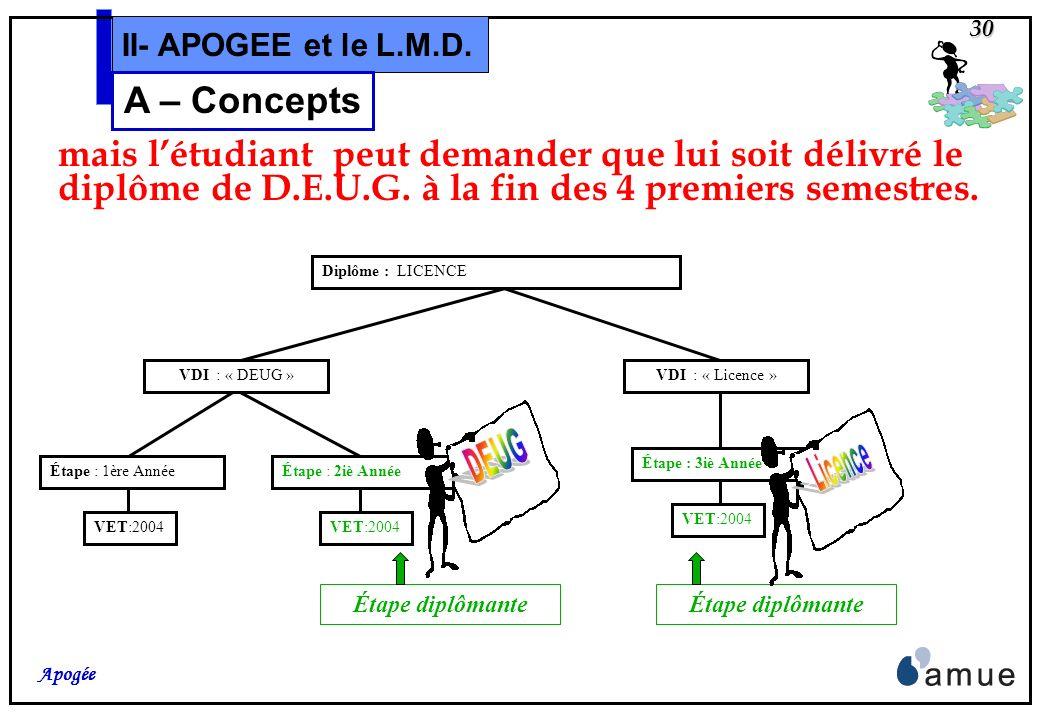 DEUG Licence A – Concepts