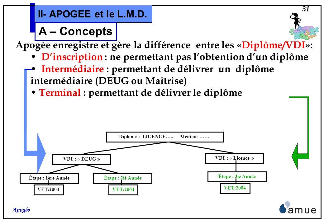 Diplôme : LICENCE….. Mention …….