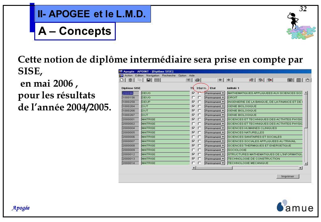 A – Concepts II- APOGEE et le L.M.D.