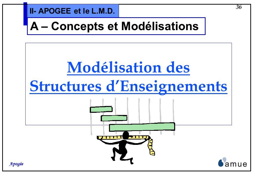 Modélisation des Structures d'Enseignements