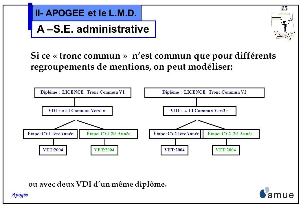 Diplôme : LICENCE Tronc Commun V1 Diplôme : LICENCE Tronc Commun V2