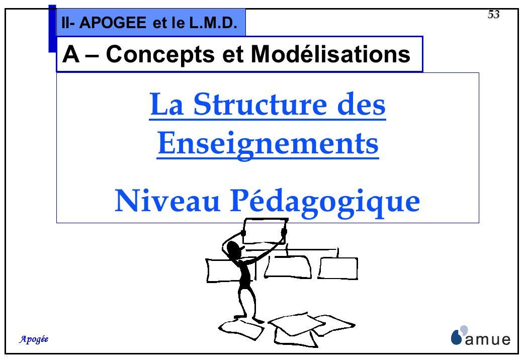 A – Concepts et Modélisations La Structure des Enseignements