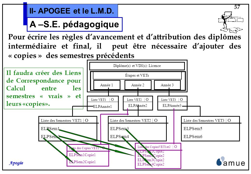 Diplôme(s) et VDI(s): Licence