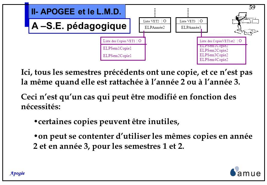 A –S.E. pédagogique II- APOGEE et le L.M.D.