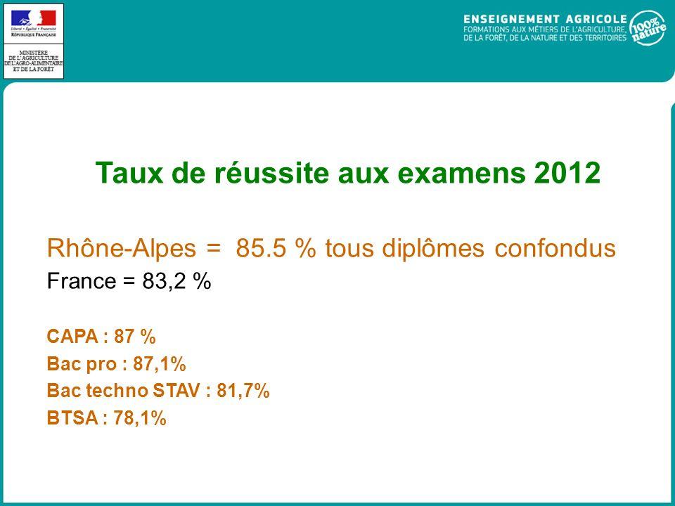 Taux de réussite aux examens 2012