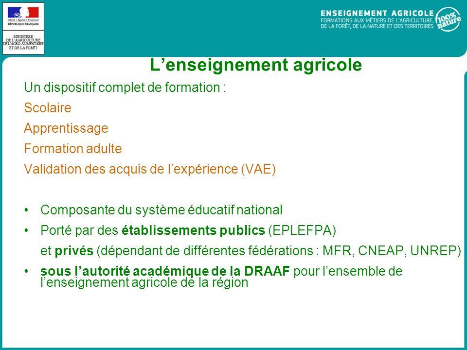 L'enseignement agricole