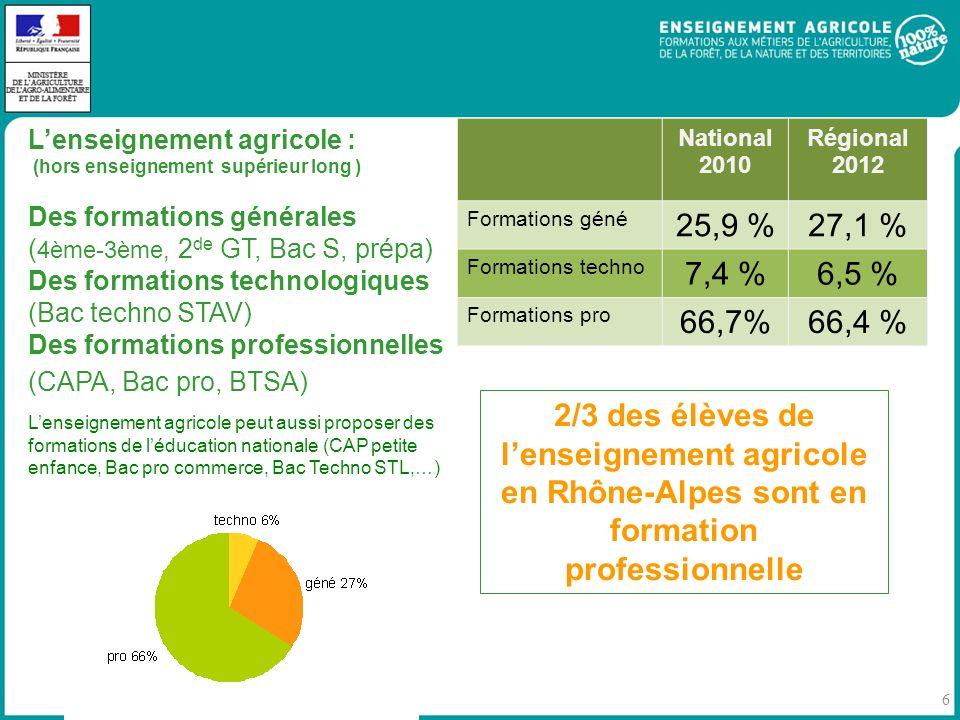 L'enseignement agricole :