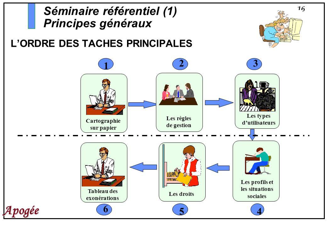 L'ORDRE DES TACHES PRINCIPALES