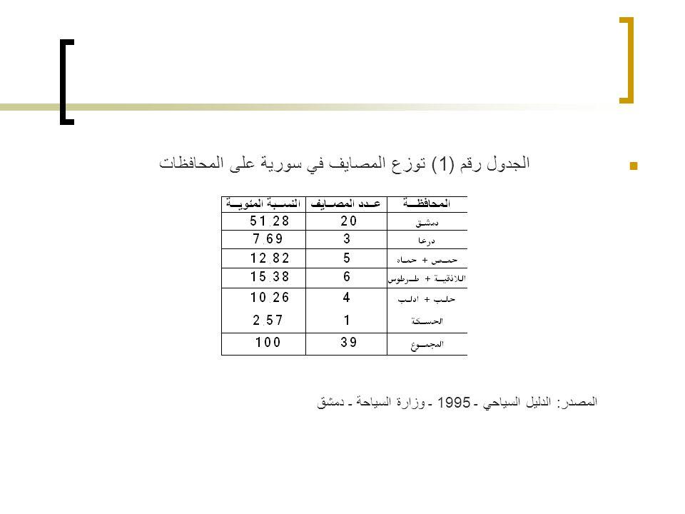 الجدول رقم (1) توزع المصايف في سورية على المحافظات