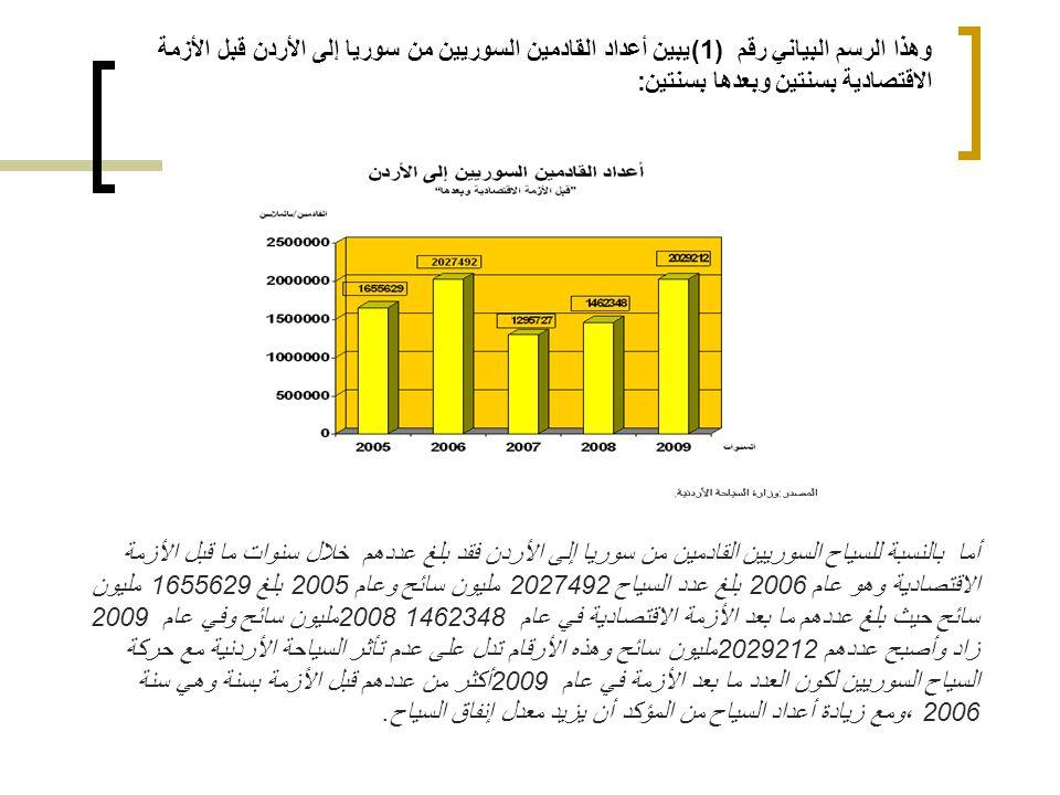 وهذا الرسم البياني رقم (1) يبين أعداد القادمين السوريين من سوريا إلى الأردن قبل الأزمة الاقتصادية بسنتين وبعدها بسنتين: